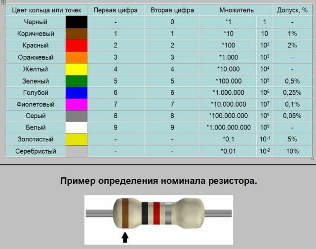 год резистор как определить его мощность по цветам конечно минусы, куда